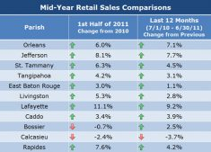 Mid-Year 2011 Retail Sales Comparisons