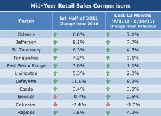 Mid-Year Retail Sales Comparisons