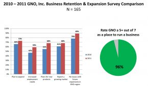 GNO, Inc. 2011 Business Survey Results