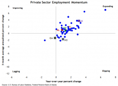 Private Sector Employment Momentum