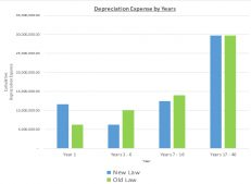 Depreciation Expense by Years Chart