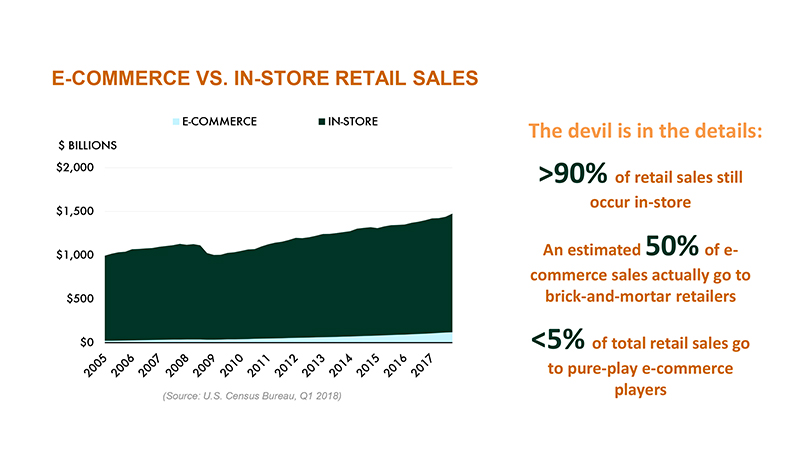 E-commerce vs. In-store Retail Sales